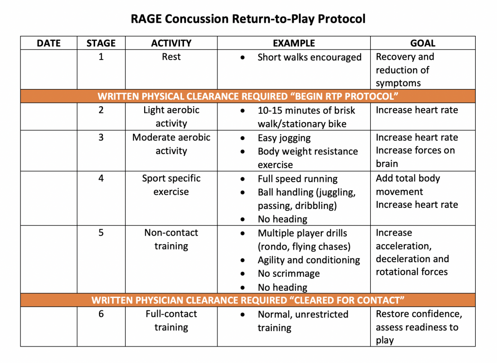 RAGE Concussion Plan and Return-to-Play Protocol