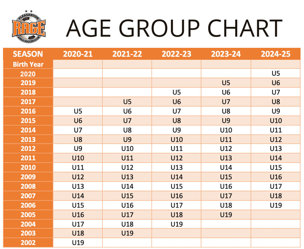 Pleasanton RAGE Age Group Chart